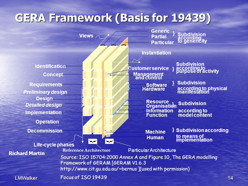 LMWalker14 GERA Framework (Basis for 19439) { Hardware Software Instantiation Management Customer service Human Machine Life-cycle phases Views } } } Generic Partial Particular { } Design Preliminary design Detailed design Identification Concept Implementation Operation Decommission Requirements Resource Organisation Information Function } Reference Architecture Particular Architecture according Subdivision to genericity according to Subdivision purpose of activity according to physical manifestation Subdivision according to Subdivision model content to means of Subdivision according implementation and control { Source: ISO 15704:2000 Annex A and Figure 10, The GERA modelling Framework of GERAM [GERAM V1.6.3 http://www.cit.gu.edu.au/~bernus ](used with permission) Focus of ISO 19439 Richard Martin