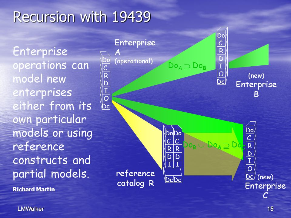 LMWalker15 Recursion with 19439 Do C R D I O Dc Enterprise A (operational) (new) Enterprise B (new) Enterprise C reference catalog R Do C R D I O Dc Do C R D I O Dc Enterprise operations can model new enterprises either from its own particular models or using reference constructs and partial models.