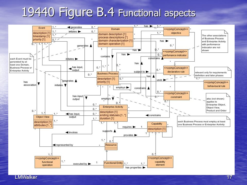 LMWalker17 19440 Figure B.4 Functional aspects