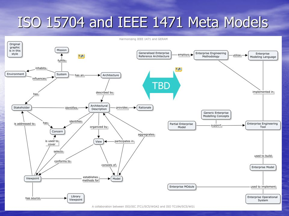 LMWalker19 ISO 15704 and IEEE 1471 Meta Models TBD