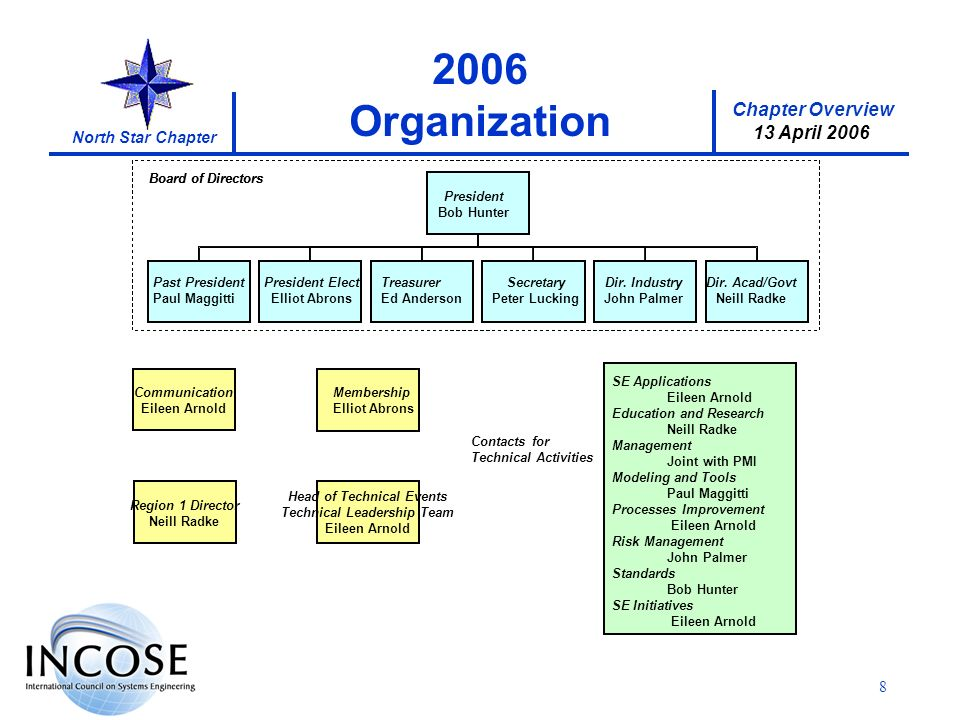 Chapter Overview 13 April 2006 North Star Chapter Organization Membership ElliotAbrons Membership ElliotAbrons Head of Technical Events Technical Leadership Team Eileen Arnold Communication -open- Communication -open- Region 1 Director Neill Radke Contacts for Technical Activities President Secretary KrisBlanshan Treasurer Hugh Perry Dir.