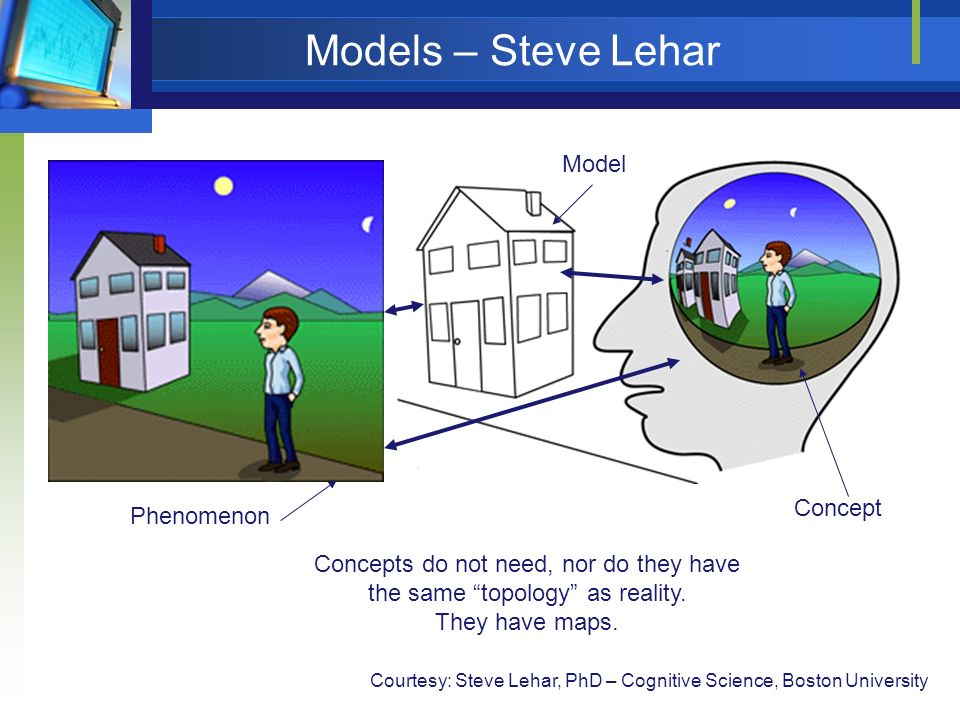 Models – Steve Lehar Phenomenon Model Courtesy: Steve Lehar, PhD – Cognitive Science, Boston University Concept Concepts do not need, nor do they have the same topology as reality.
