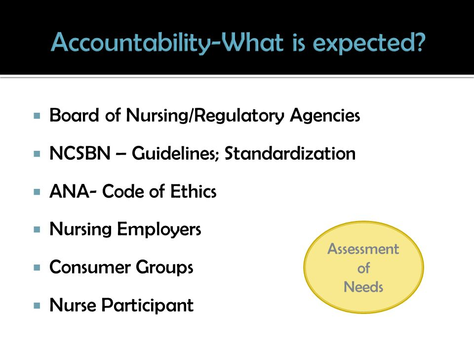 Board of Nursing/Regulatory Agencies NCSBN – Guidelines; Standardization ANA- Code of Ethics Nursing Employers Consumer Groups Nurse Participant Assessment of Needs