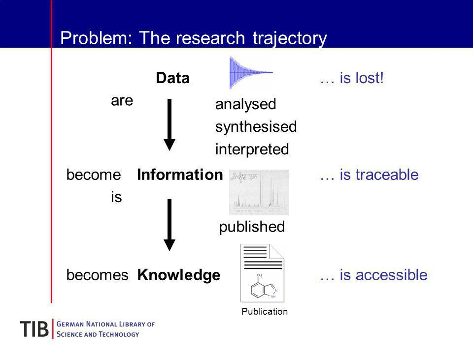 Problem: The research trajectory analysed synthesised interpreted are becomeInformation is published becomesKnowledge Publication … is accessible … is traceable … is lost!Data