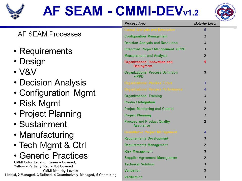 AF SEAM - CMMI-DEV v1.2 Process AreaMaturity Level Causal Analysis and Resolution5 Configuration Management2 Decision Analysis and Resolution3 Integra