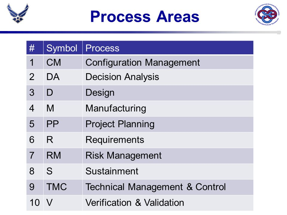 Process Areas #SymbolProcess 1CMConfiguration Management 2DADecision Analysis 3DDesign 4MManufacturing 5PPProject Planning 6RRequirements 7RMRisk Mana