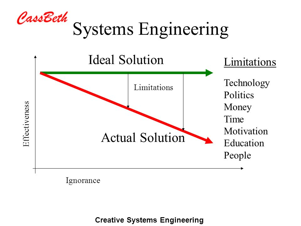 Creative Systems Engineering Systems Engineering Ideal Solution Actual Solution Limitations Ignorance Limitations Technology Politics Money Time Motiv