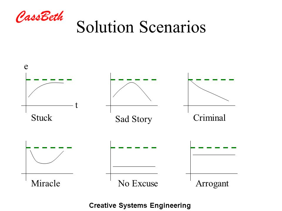 Creative Systems Engineering Solution Scenarios Sad Story Criminal Miracle Stuck t e No ExcuseArrogant