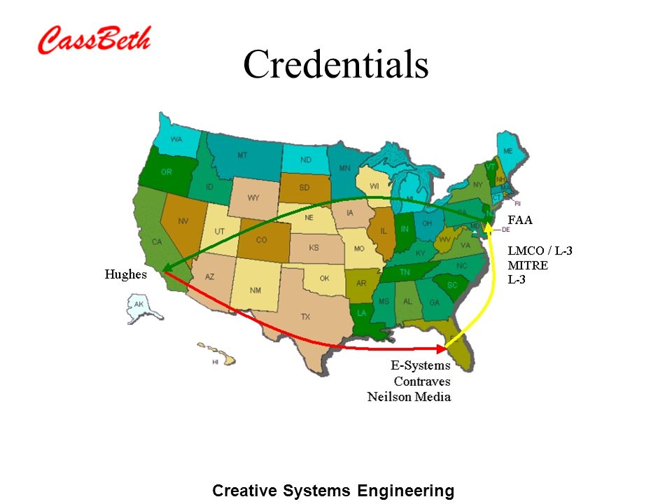 Creative Systems Engineering Where is the Heart.