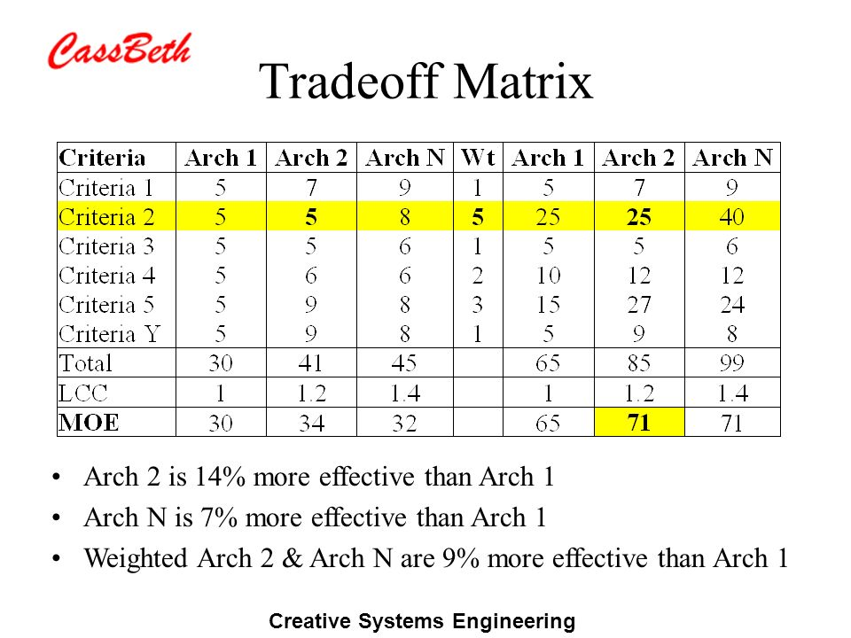 Creative Systems Engineering Tradeoff Matrix Arch 2 is 14% more effective than Arch 1 Arch N is 7% more effective than Arch 1 Weighted Arch 2 & Arch N are 9% more effective than Arch 1