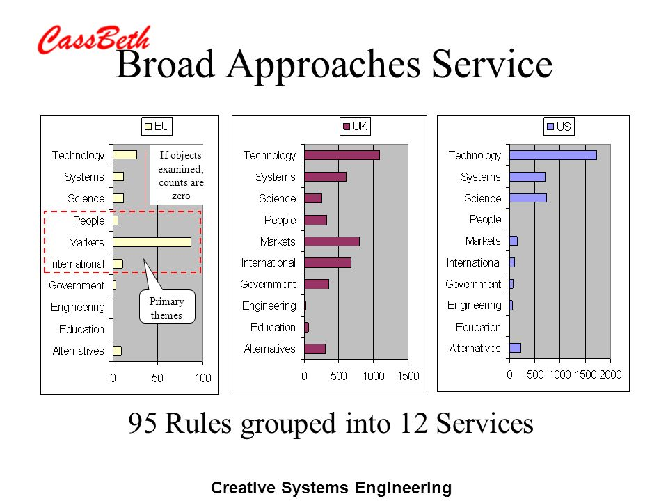 Creative Systems Engineering Broad Approaches Service 95 Rules grouped into 12 Services If objects examined, counts are zero Primary themes