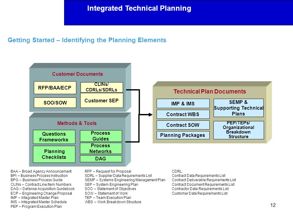 Integrated Technical Planning Getting Started – Identifying the Planning Elements 12 RFP/BAA/ECP CLINs/ CDRLs/SDRLs Customer SEP SOO/SOW Customer Docu