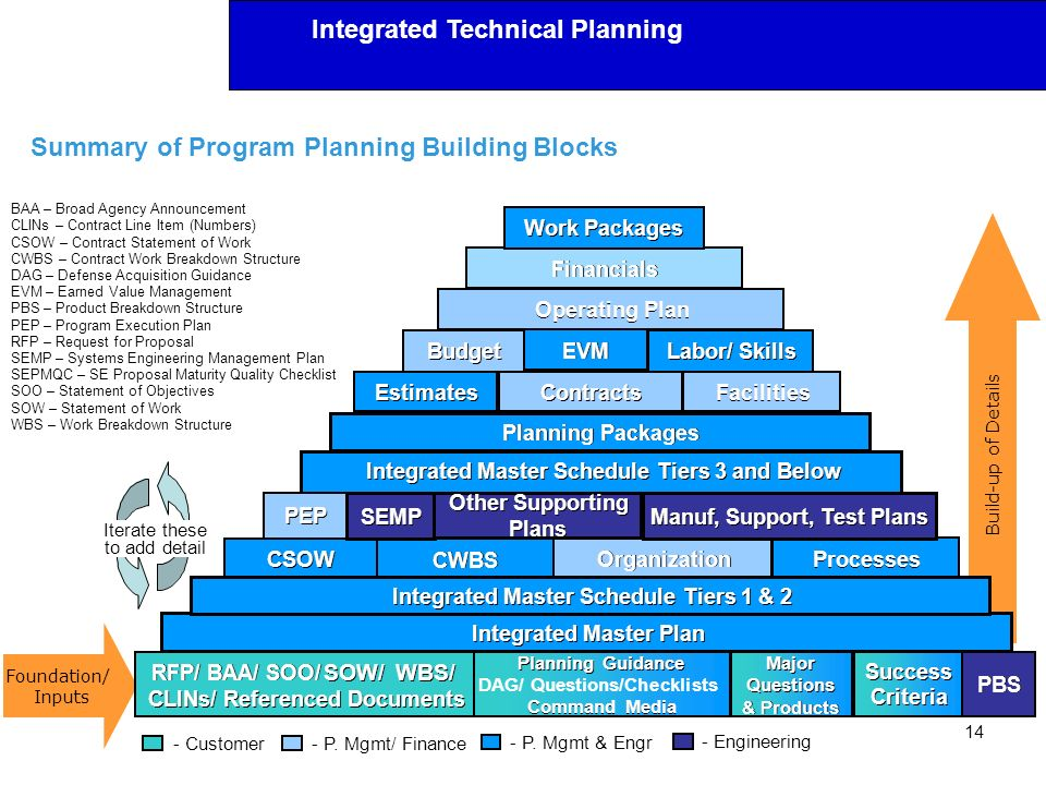 Integrated Technical Planning Summary of Program Planning Building Blocks 14 Build-up of Details Foundation/ Inputs BAA – Broad Agency Announcement CL