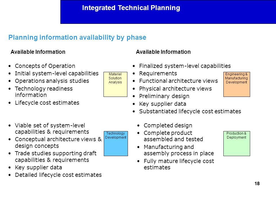 Integrated Technical Planning Planning information availability by phase 18 Materiel Solution Analysis Technology Development Engineering & Manufactur