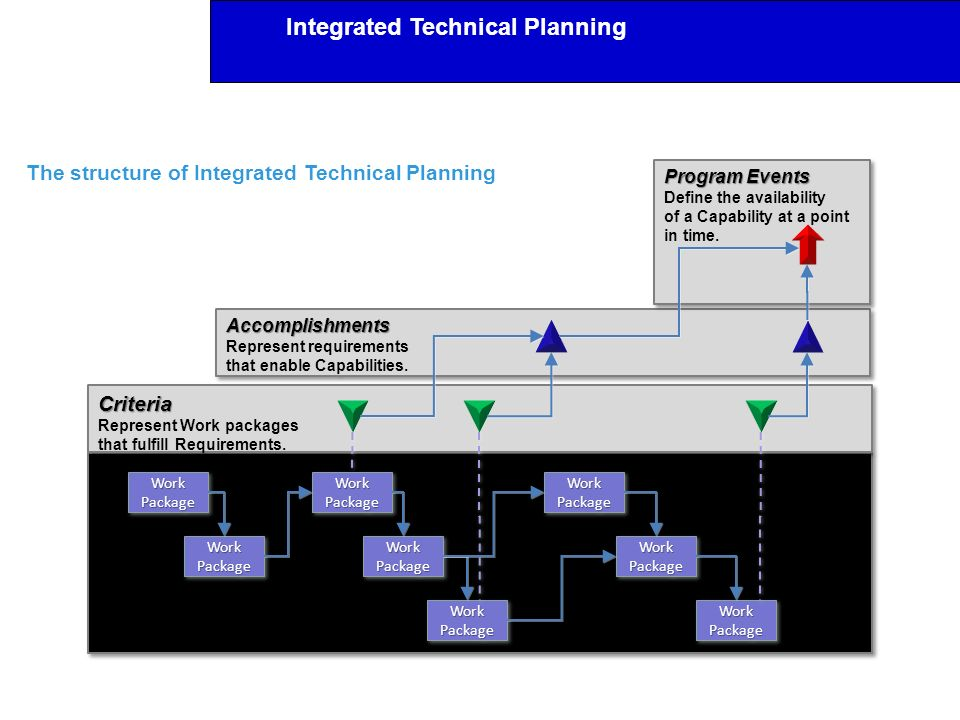 Integrated Technical Planning Accomplishments Represent requirements that enable Capabilities.Accomplishments Program Events Define the availability o