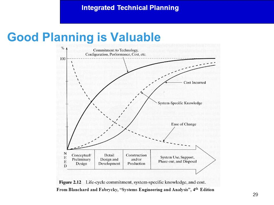 Integrated Technical Planning Good Planning is Valuable 29 From Blanchard and Fabrycky, Systems Engineering and Analysis, 4 th Edition