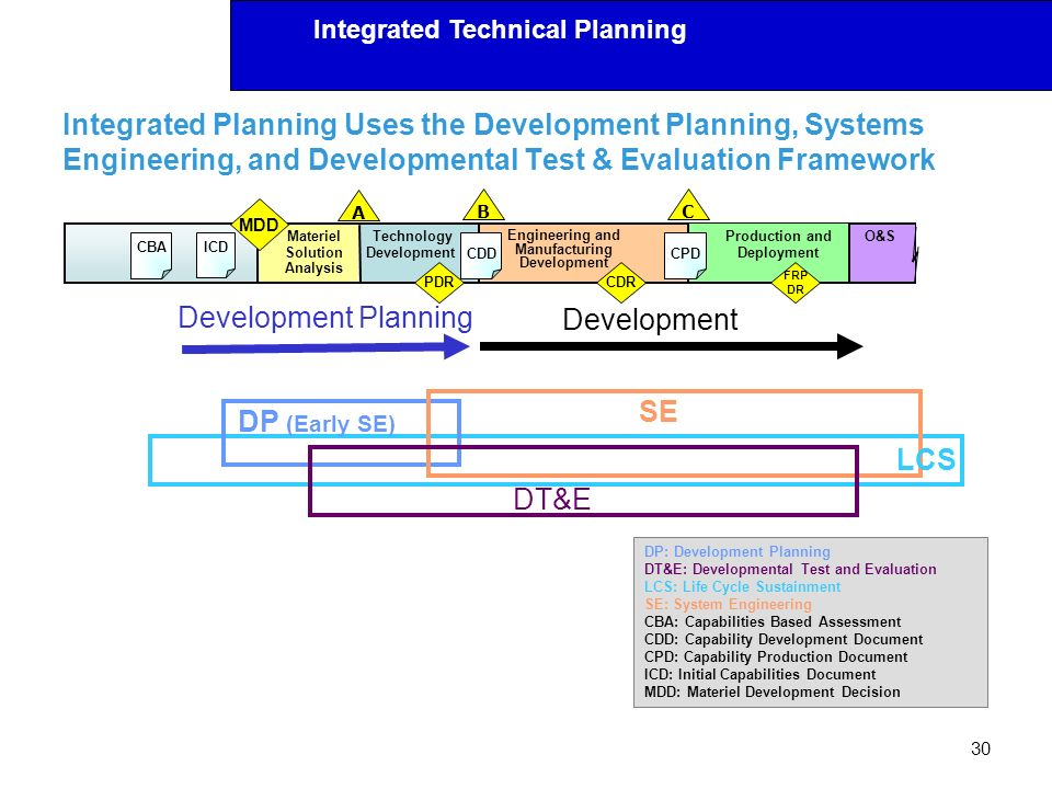 Integrated Technical Planning Integrated Planning Uses the Development Planning, Systems Engineering, and Developmental Test & Evaluation Framework 30