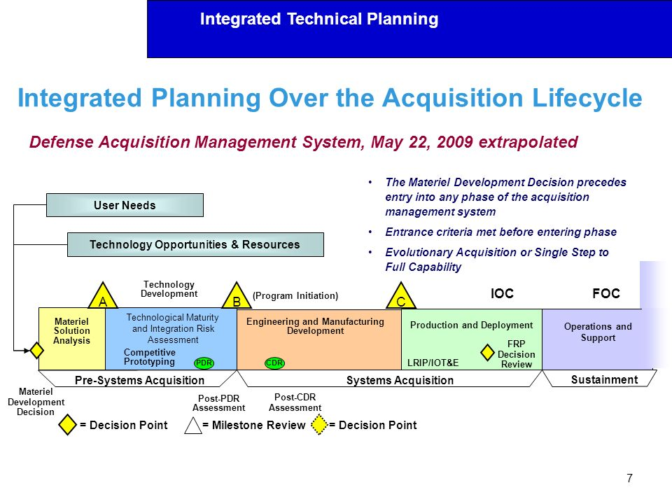 Integrated Technical Planning Integrated Planning Over the Acquisition Lifecycle 7 ABC Materiel Solution Analysis Materiel Development Decision PDRCDR