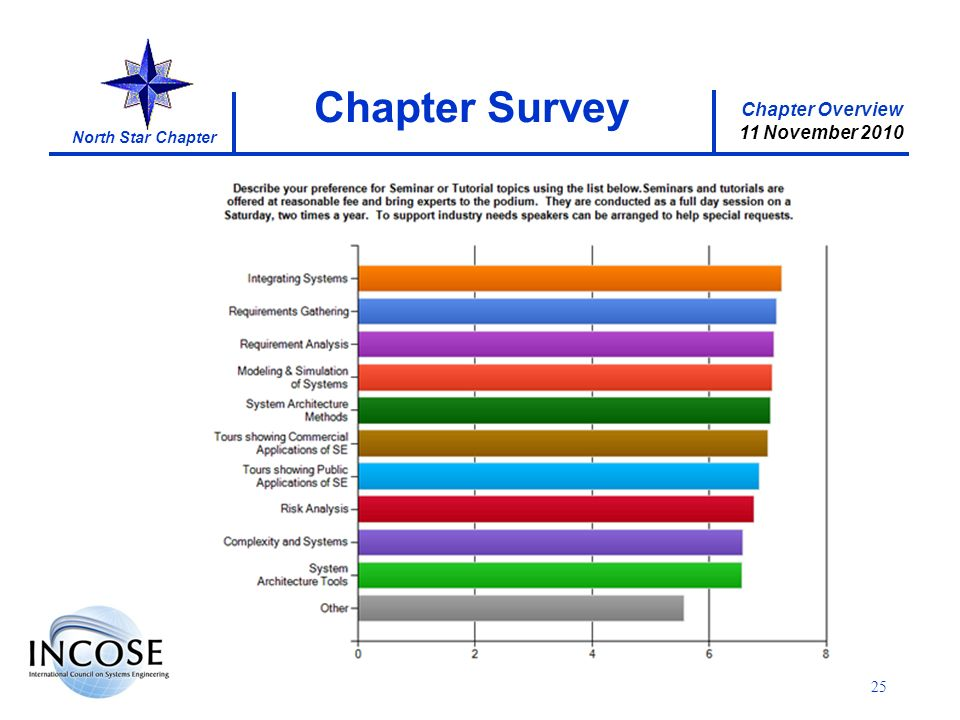 Chapter Overview 11 November 2010 North Star Chapter 25 Chapter Survey