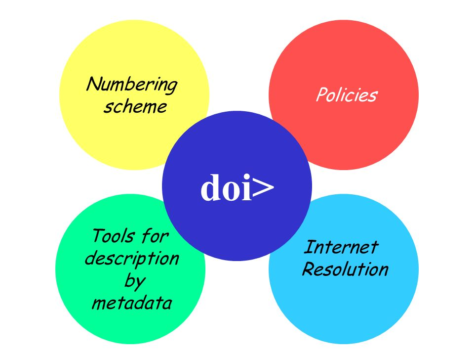 Tools for description by metadata Internet Resolution Numbering scheme Policies doi>