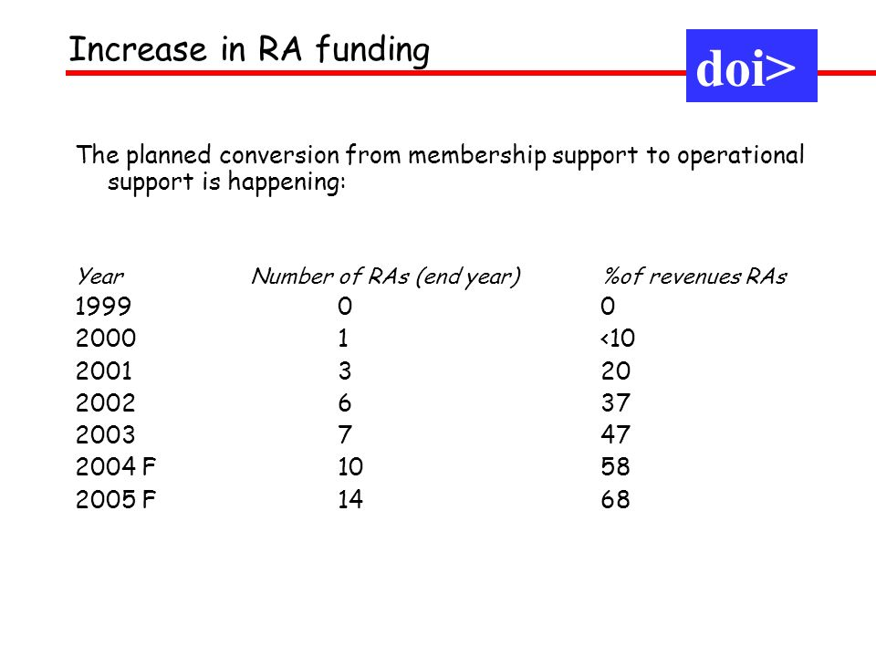 The planned conversion from membership support to operational support is happening: Year Number of RAs (end year) %of revenues RAs 1999 00 2000 1<10 2