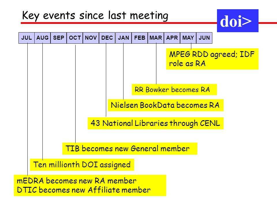 DOI Prefixes assigned – by RA per year doi>