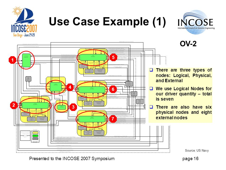 Presented to the INCOSE 2007 Symposiumpage 16 Use Case Example (1) There are three types of nodes: Logical, Physical, and External We use Logical Nodes for our driver quantity – total is seven There are also have six physical nodes and eight external nodes Source: US Navy OV-2