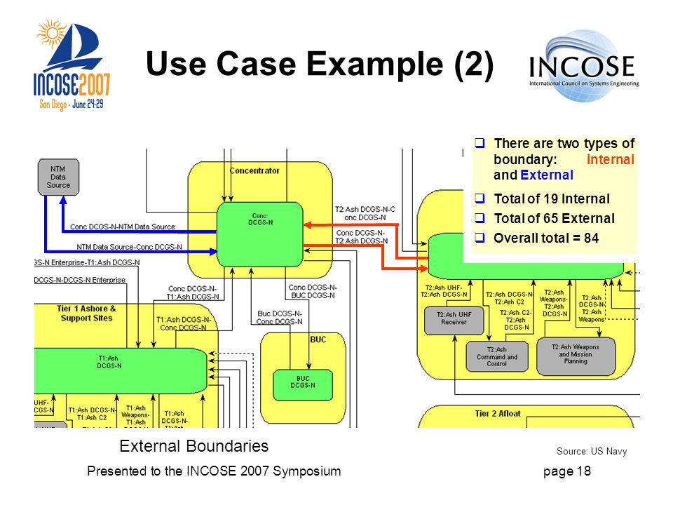 Presented to the INCOSE 2007 Symposiumpage 18 Use Case Example (2) External Boundaries There are two types of boundary: Internal and External Total of 19 Internal Total of 65 External Overall total = 84 Source: US Navy