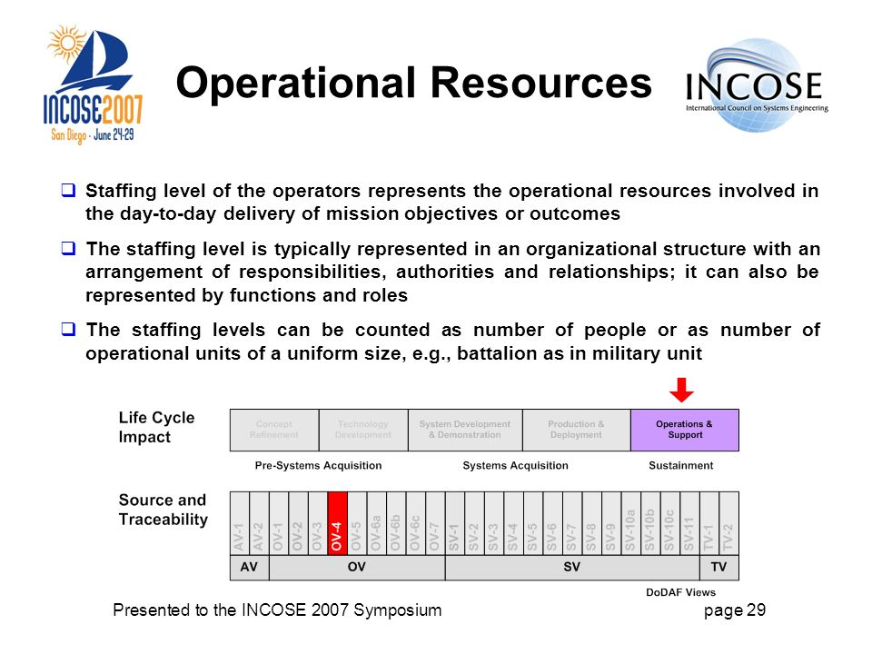 Presented to the INCOSE 2007 Symposiumpage 29 Operational Resources Staffing level of the operators represents the operational resources involved in the day-to-day delivery of mission objectives or outcomes The staffing level is typically represented in an organizational structure with an arrangement of responsibilities, authorities and relationships; it can also be represented by functions and roles The staffing levels can be counted as number of people or as number of operational units of a uniform size, e.g., battalion as in military unit