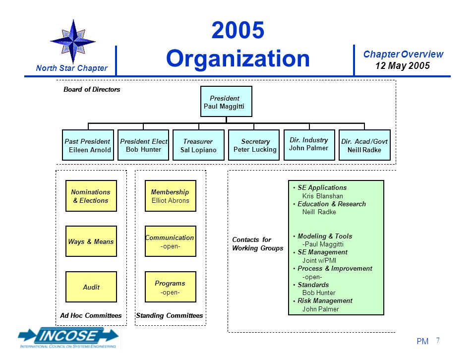 Chapter Overview 12 May 2005 North Star Chapter PM 7 2005 Organization Nominations & Elections Ways & Means Audit Ad Hoc Committees Membership ElliotA