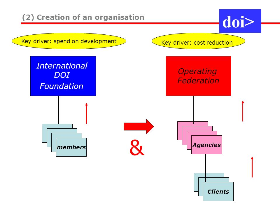 (2) Creation of an organisation International DOI Foundation members & Key driver: cost reduction Key driver: spend on development Operating Federatio