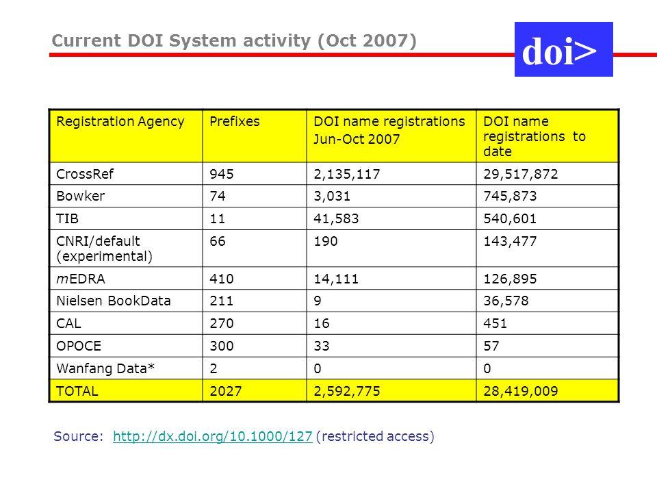Current DOI System activity (Oct 2007) doi> Registration AgencyPrefixesDOI name registrations Jun-Oct 2007 DOI name registrations to date CrossRef9452