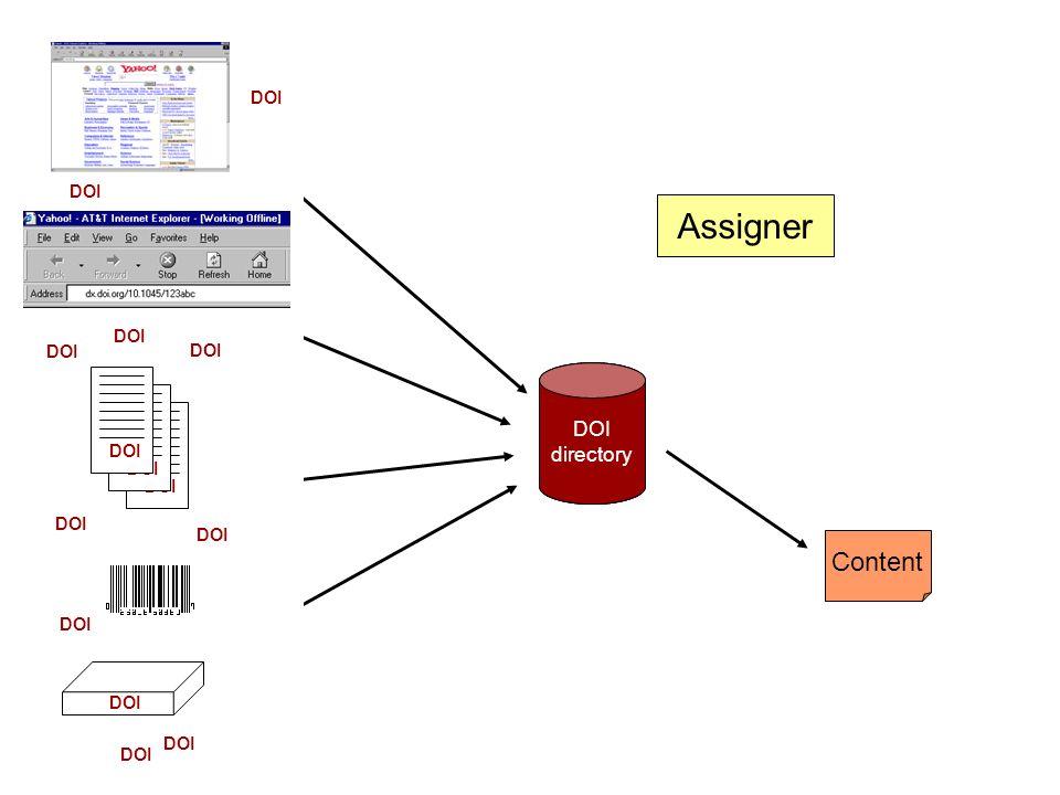 DOI directory URL Content Assigner DOI directory DOI directory DOI