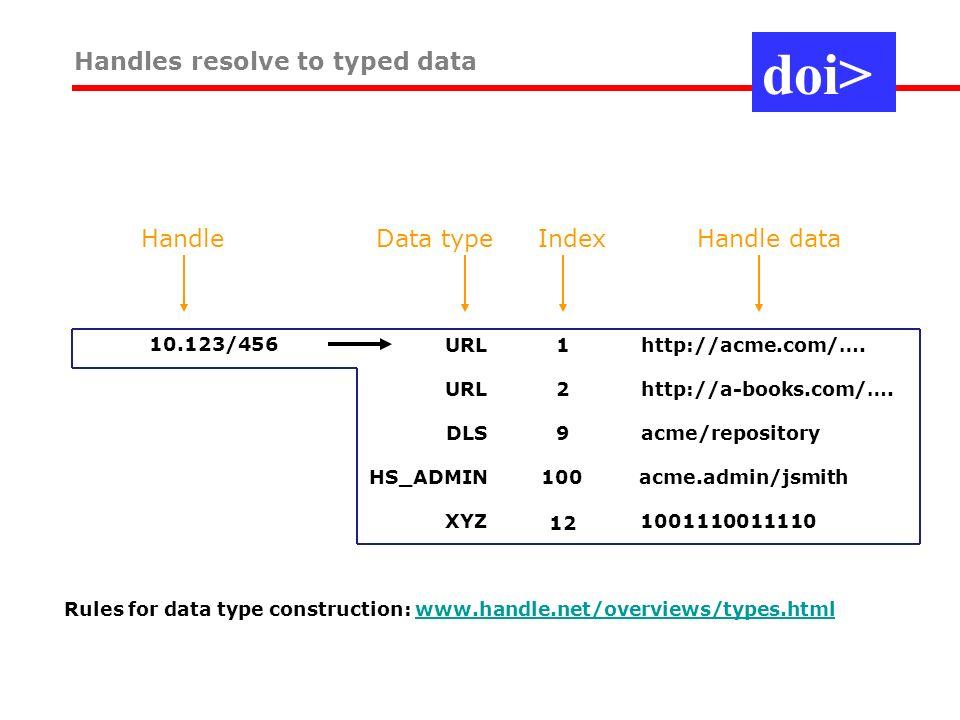 URL2http://a-books.com/…. DLS9acme/repository HS_ADMIN100acme.admin/jsmith XYZ 1001110011110 12 Handle data HandleData type Index 10.123/456URL1http:/