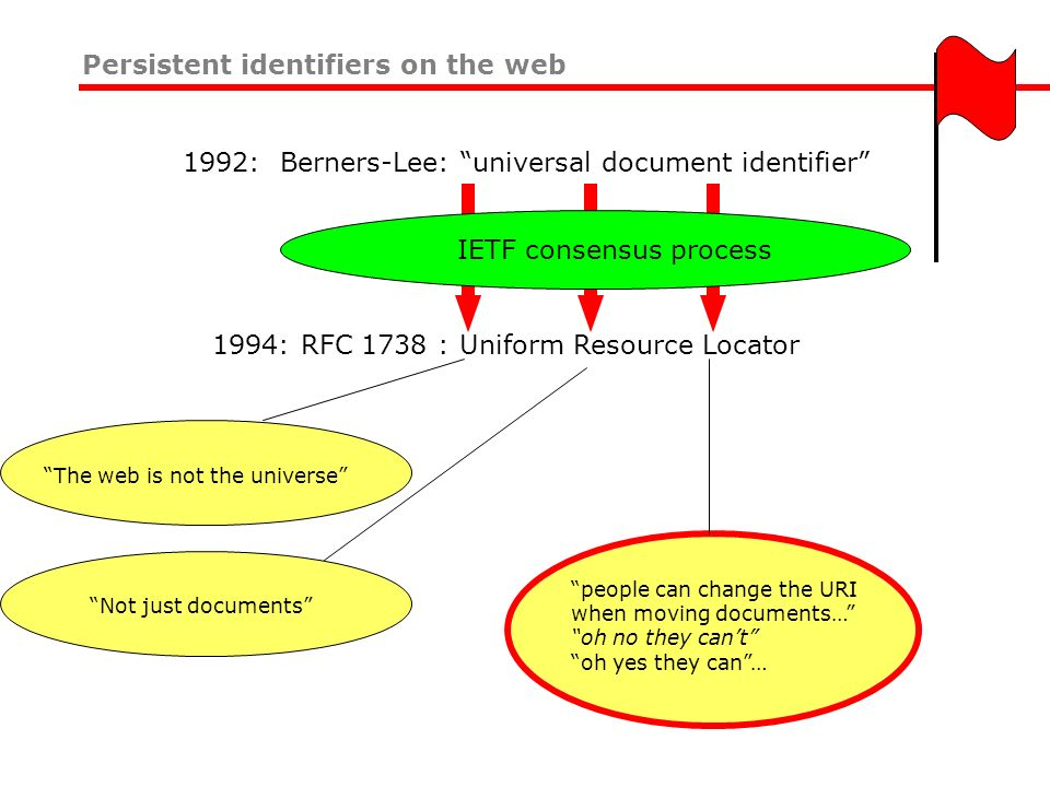 Persistent identifiers on the web The web is not the universe Not just documents people can change the URI when moving documents… oh no they cant oh y