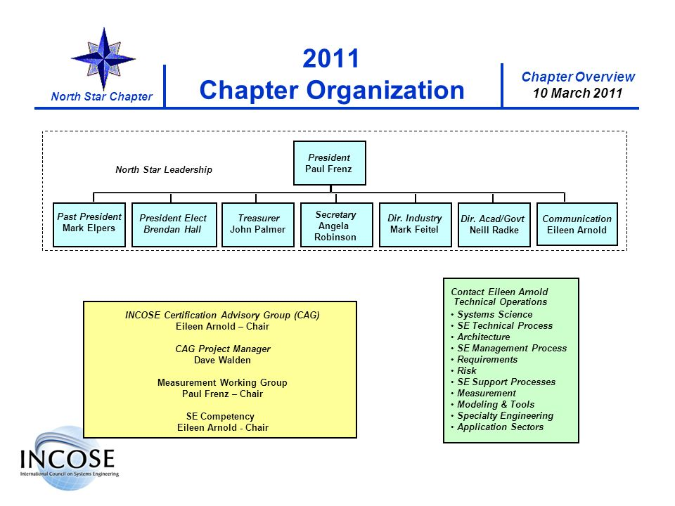 Chapter Overview 10 March 2011 North Star Chapter 2011 Chapter Organization Contact Eileen Arnold Systems Science SE Technical Process Architecture SE Management Process Requirements Risk SE Support Processes Measurement Modeling & Tools Specialty Engineering Application Sectors INCOSE Certification Advisory Group (CAG) Eileen Arnold – Chair CAG Project Manager Dave Walden Measurement Working Group Paul Frenz – Chair SE Competency Eileen Arnold - Chair President Paul Frenz Secretary Angela Robinson Treasurer John Palmer Dir.