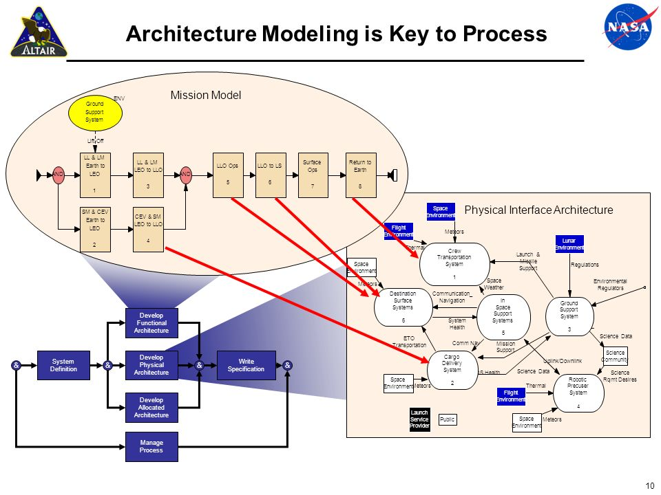 10 Architecture Modeling is Key to Process Thermal Meteors Science Data Science Rqmt Desires Meteors Science Data Uplink/Downlink CDS Health Launch an