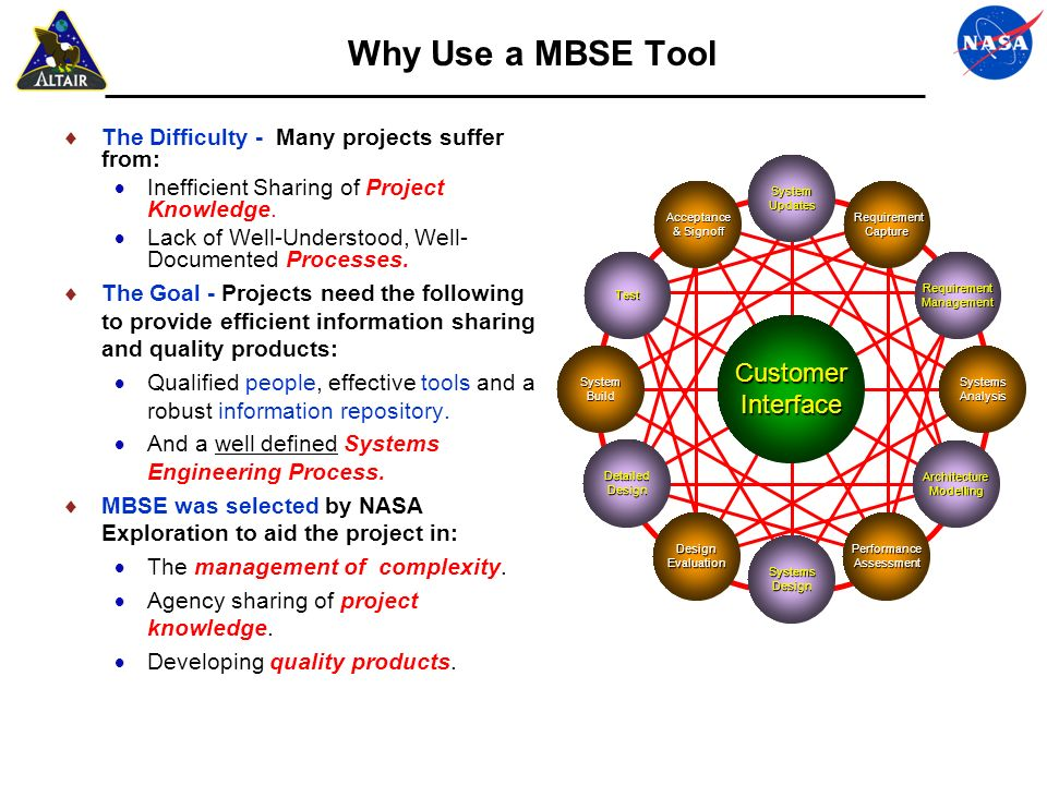 Why Use a MBSE Tool The Difficulty - Many projects suffer from: Inefficient Sharing of Project Knowledge. Lack of Well-Understood, Well- Documented Pr