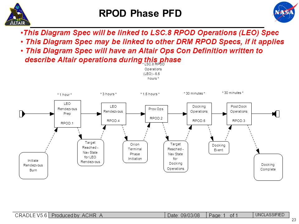 23 RPOD Phase PFD This Diagram Spec will be linked to LSC.8 RPOD Operations (LEO) Spec This Diagram Spec may be linked to other DRM RPOD Specs, if it