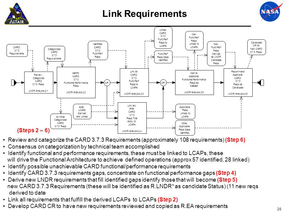 28 Link Requirements Review and categorize the CARD 3.7.3 Requirements (approximately 108 requirements) (Step 6) Consensus on categorization by techni