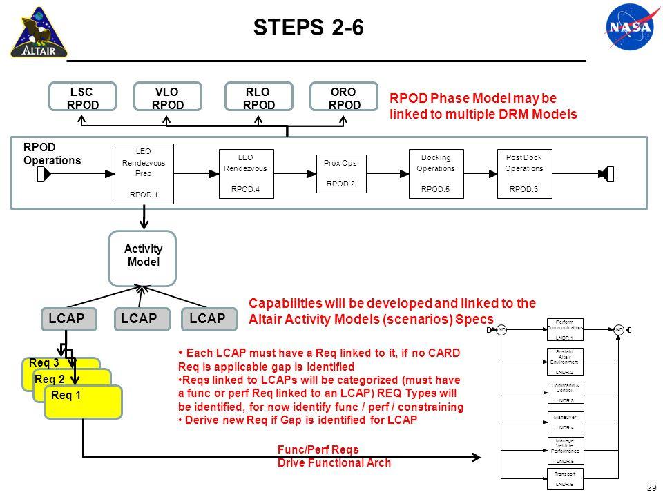 29 LEO Rendezvous Prep RPOD.1 Prox Ops RPOD.2 Post Dock Operations RPOD.3 LEO Rendezvous RPOD.4 Docking Operations RPOD.5 RPOD Phase Model may be link