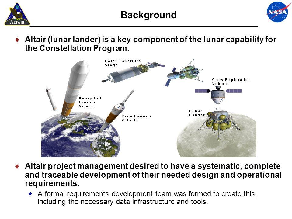 34 High Level Altair eFFBD (Draft) CRADLE V5.6Produced by: RBAYTDate: 09/03/08Page: 1 of 1 UNCLASSIFIED ILNDROwner: ACHR_AVersn:Dft: ACreated: 07/29/08 BDCarry Crew & Cargo to Lunar SurfaceBaseline:Last Mod: 09/03/08 Function Discrete Item Timeline Data Link Trigger Data Link KEY