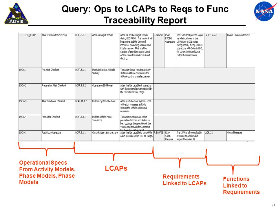 31 Query: Ops to LCAPs to Reqs to Func Traceability Report Operational Specs From Activity Models, Phase Models, Phase Models LCAPs Requirements Linke