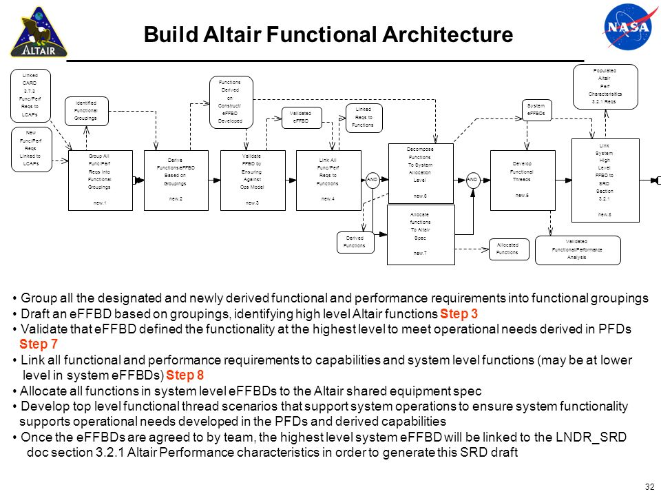 32 Build Altair Functional Architecture Group all the designated and newly derived functional and performance requirements into functional groupings D