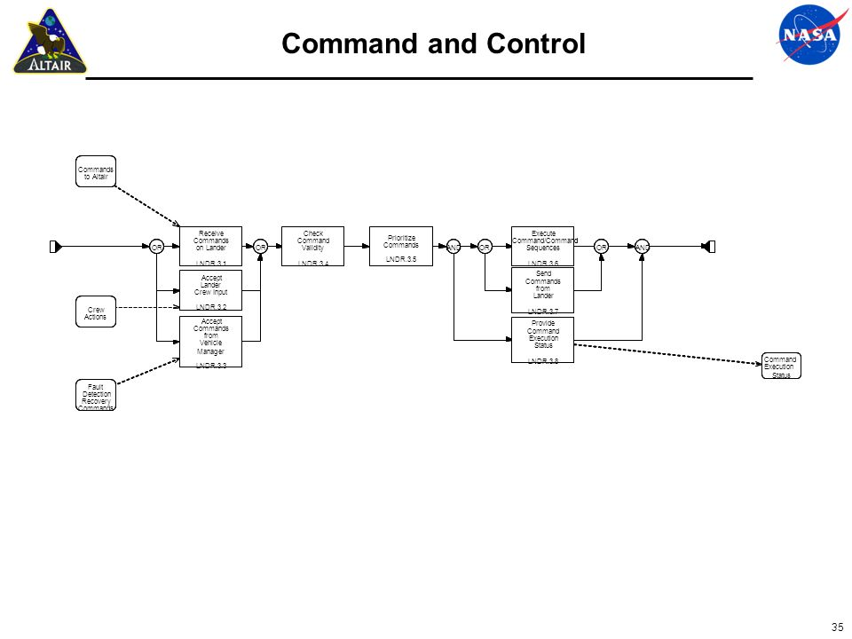35 Command and Control
