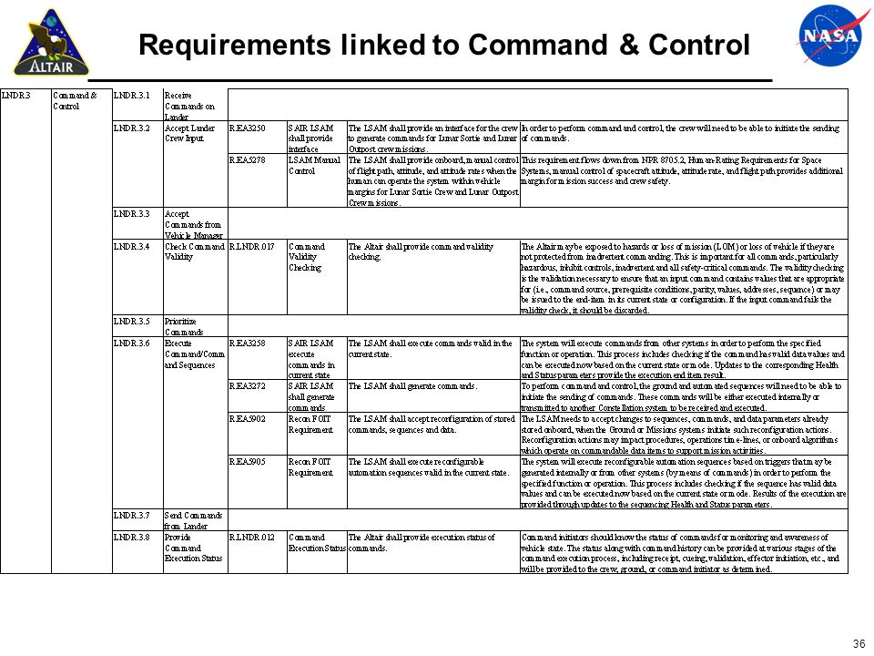 36 Requirements linked to Command & Control