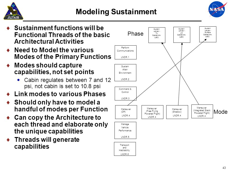 43 Modeling Sustainment Sustainment functions will be Functional Threads of the basic Architectural Activities Need to Model the various Modes of the