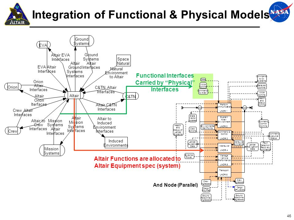 46 Integration of Functional & Physical Models Functional Interfaces Carried by Physical Interfaces Altair Functions are allocated to Altair Equipment