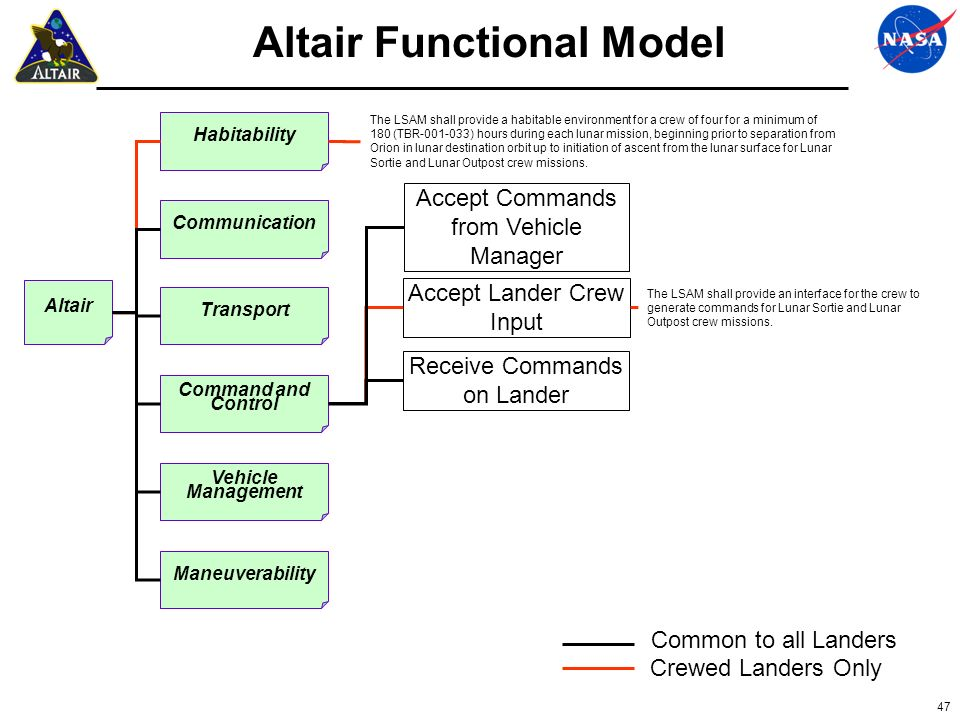 47 Transport Command and Control Communication Maneuverability Habitability Vehicle Management Altair Altair Functional Model Crewed Landers Only Comm