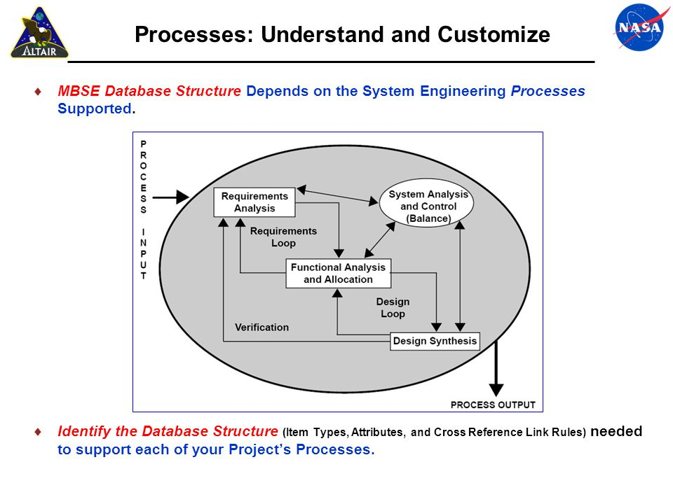 Defining and Managing Relational Data via Model-Based Systems Engineering Approach Requirements Gathering & Operational Analysis Identify Source Material, Operational Context, Use Cases, Scenarios, Information Exchange Establish Initial Requirements Set Establish Design Constraints Capture Issues / Risks / Decisions Functional Behavior Analysis Operational Scenarios Integrated Behavior Models Derive Functional / Performance Requirements Define I/O Define Effectiveness Measures System Architecture Analysis System Structure (i.e., Hierarchy of System Elements) Interfaces between System Elements Allocate Functional Behavior and Non-Functional Requirements Risk Assessment Compliance & Cost Assessment Design Verification & Validation Product Evaluation & Document Generation Analysis Results Specifications Test Planning Select Design Solution Document Generation Requirements ModelFunctional ModelsSystem Architectures Equipment List Interfaces Technical Rules, Standards, and Conventions R1-1 R1R2 R Issue Risk F1 F5 F2F3 F4 Performed For Each Product/System Architecture Design Layer These Primary Concurrent / Iterative Activities Are Performed For Each Product/System Architecture Design Layer.